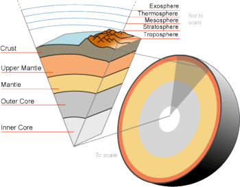 Earth cutaway from core to exosphere. Partially to scale.